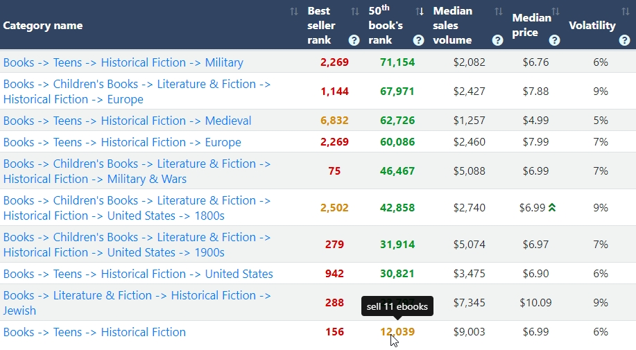 kindle categories in Historical Fiction